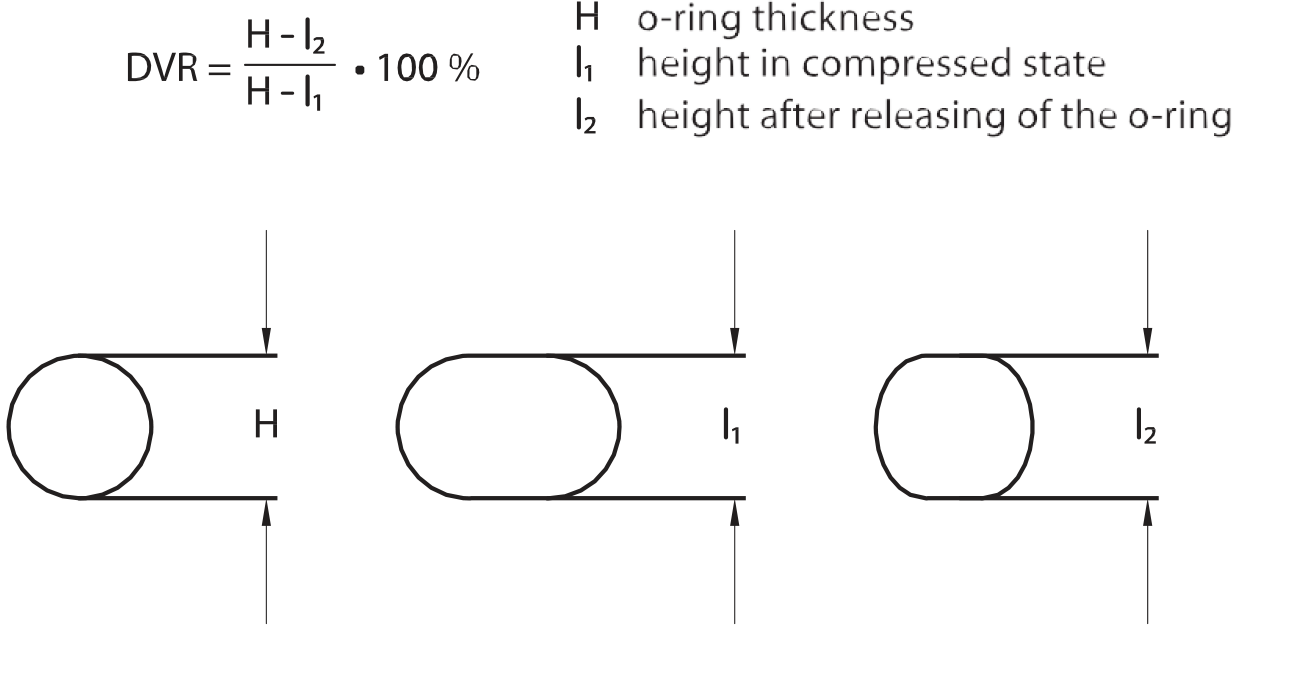 Jetsealpars or for determination of the o ring sealing properties the permanent deformation is determined according to the din 53517 of astm 395 b as follows geenschuldenfo Gallery